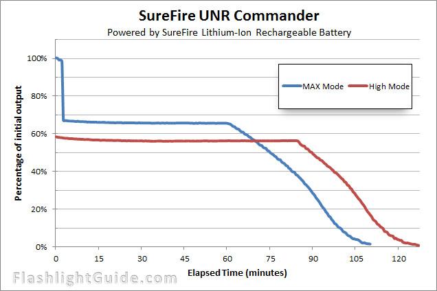 SureFire UNR Commander Runtime