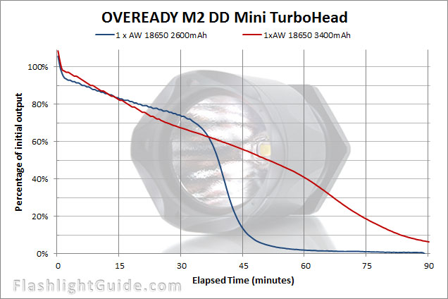 OVEREADY SureFire Mini TurboHead runtime