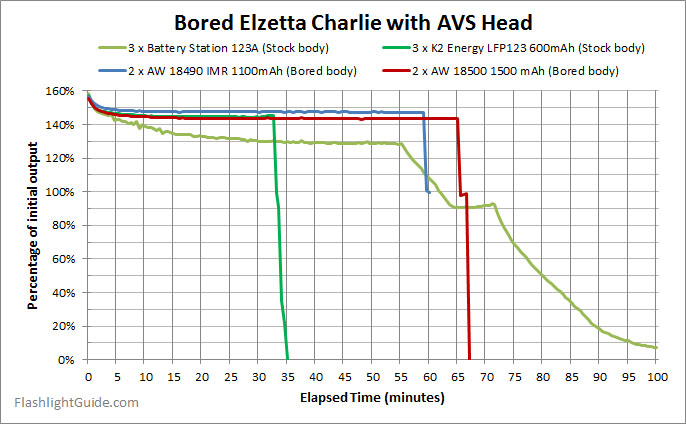 Elzetta Charlie runtime with 18500 and 18490 cells