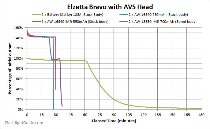 Elzetta Bravo runtime with 18350 cells