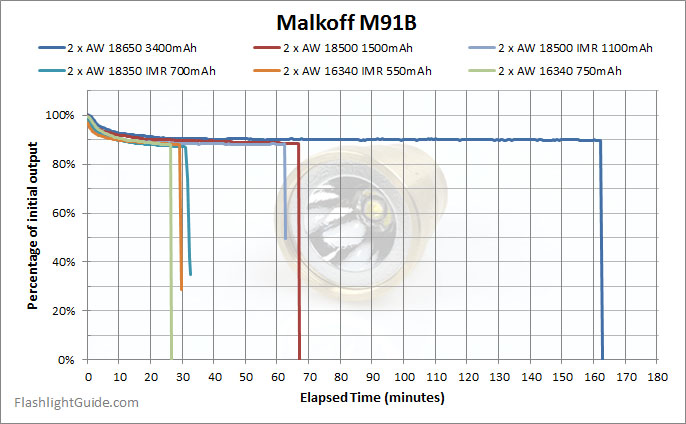 Malkoff M91B Runtime with rechargeable batteries