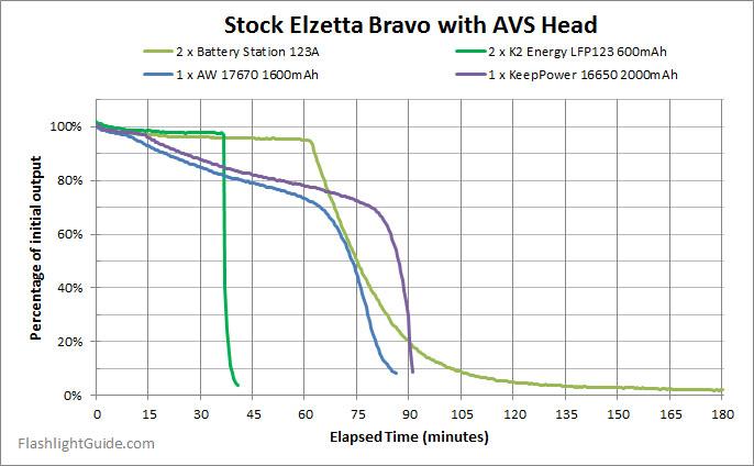 Elzetta Bravo rechargeable batteries runtime