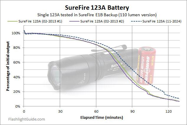 SureFire E1B Backup Runtime Testing