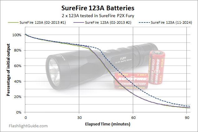 SureFire P2X Fury Runtime