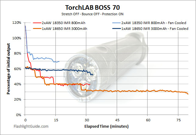 TorchLAB BOSS 70 Runtime
