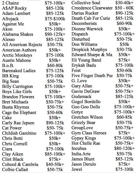 Les artistes à plus de 50.000 dollars