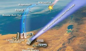 A diagram by the US Missile Defense Agency depicting missile interception by the Arrow system. (graphic credit: Jerusalem Post)