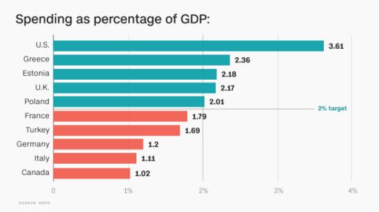 NATO-spending-graphic
