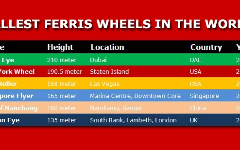 tallest ferris wheels in world