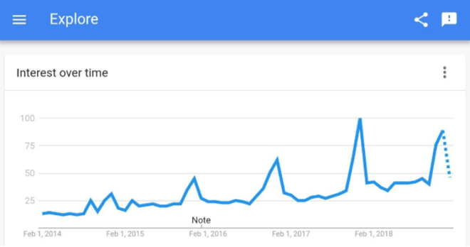 Smartwatches Google Trends