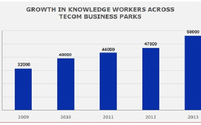 Tecom Workers Growth Rate