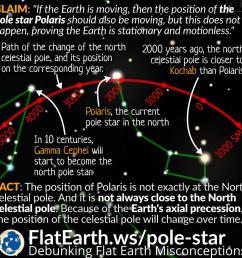 flat earthers often claim that the fact polaris not appearing to move is evidence that the earth is flat and stationary if the earth is a rotating sphere  [ 1080 x 1080 Pixel ]
