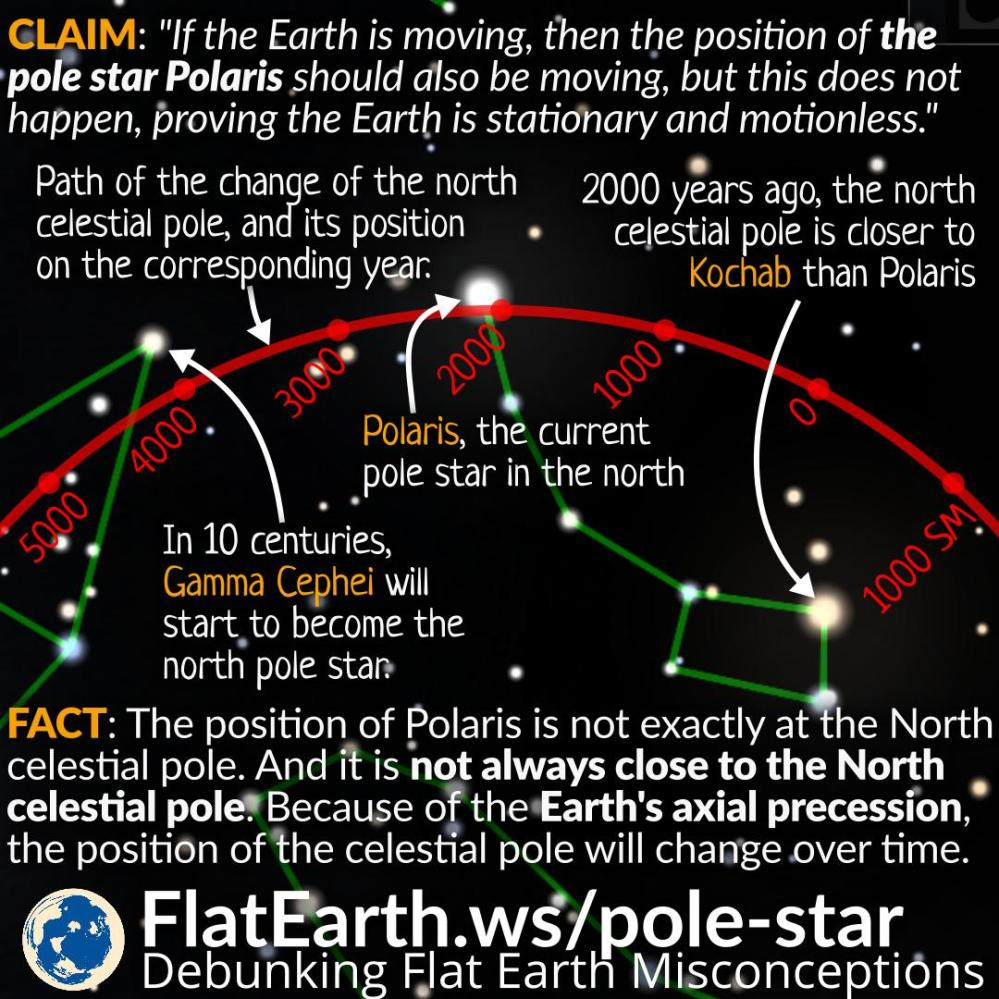 medium resolution of flat earthers often claim that the fact polaris not appearing to move is evidence that the earth is flat and stationary if the earth is a rotating sphere