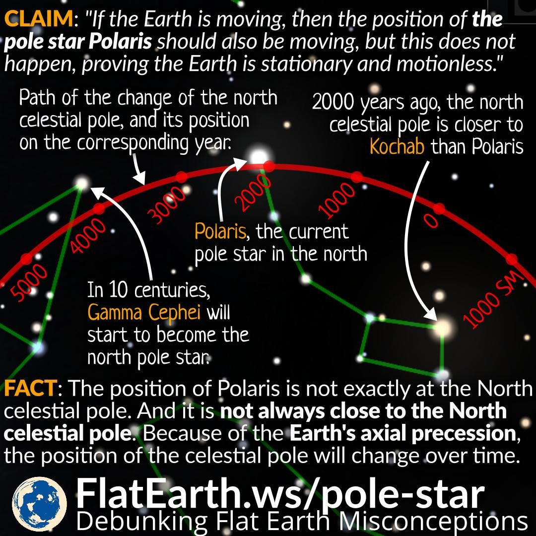 hight resolution of flat earthers often claim that the fact polaris not appearing to move is evidence that the earth is flat and stationary if the earth is a rotating sphere