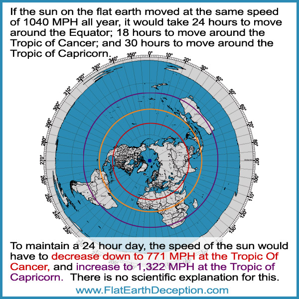 In order for the sun to circle the flat earth in 24 hours, it would have to increase and decrease its speed.