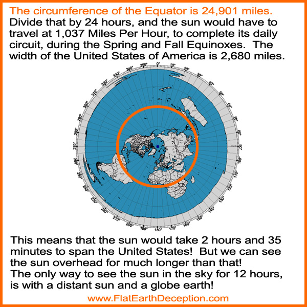 The flat earth sun would span the United States in 2 Hours 35 minutes; which does not match up with what we see
