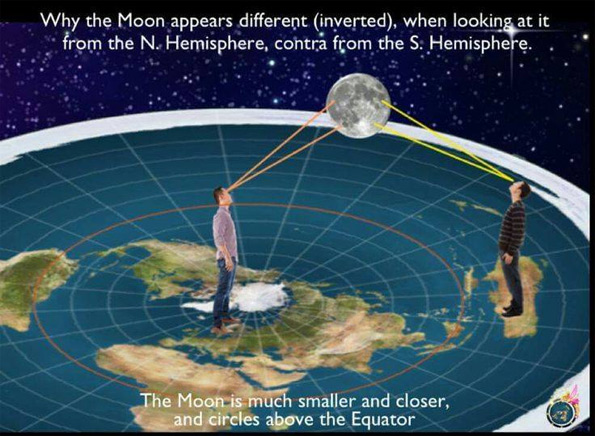 Inverted moon from north and south hemispheres explained on the flat earth