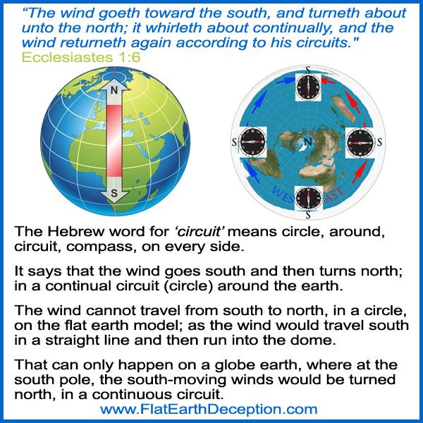 Flat Earth Debunked Ecclesiastes 1:6