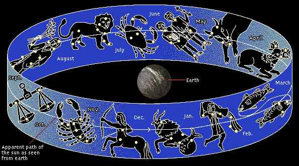 The circle of Isaiah 40:22 is the ecliptic, not the flat earth circle