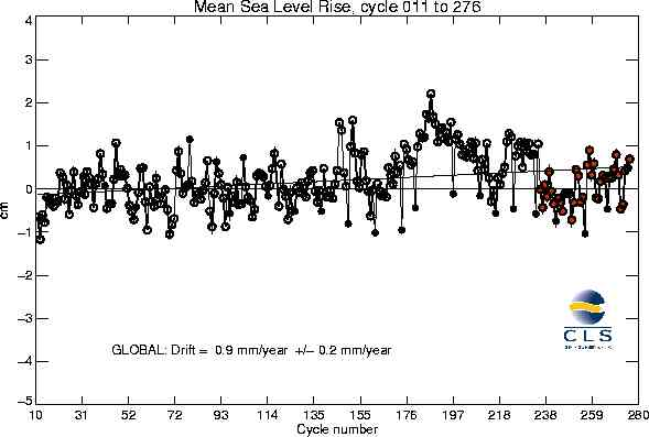 Sea Level Variation Is Natural