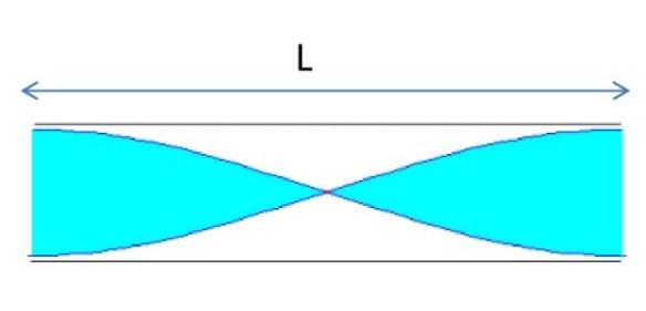 14a Obtención de armónicos. L= λ/2