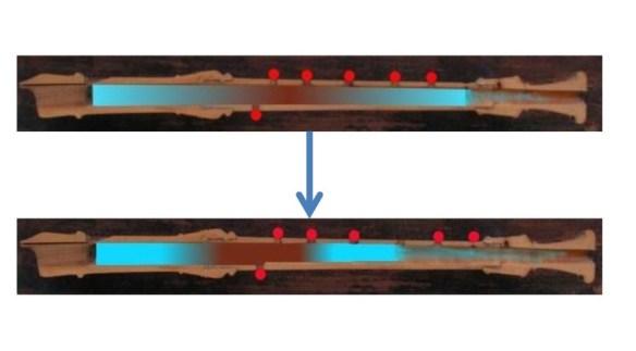 18 Efecto de la digitación en horquilla. Ejemplo del paso del la-sib del primer registro
