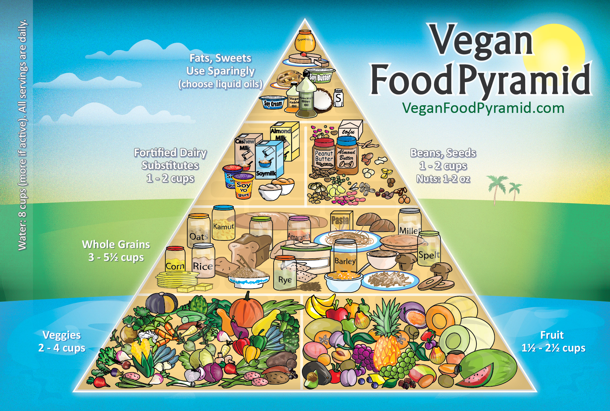 new food pyramid diagram 2 wire stove plug wiring vegan flavourphotos