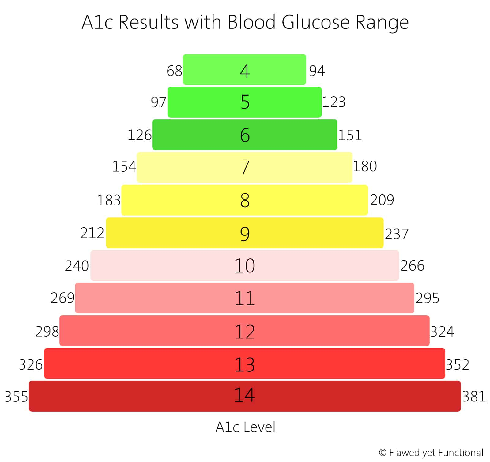 Autoimmune Protocol Review For Type 1 Diabetic Flawed Yet