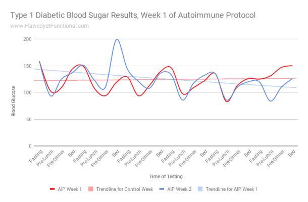 AIP Type 1 Diabetes Chart