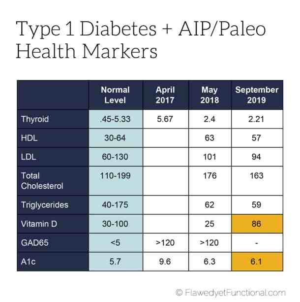 healthy diet for diabetes health metric results