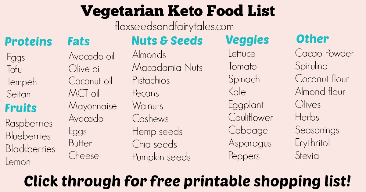 It's just a graphic of Keto Diet Shopping List Printable regarding free printable