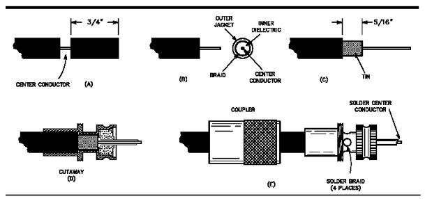 Installing PL-259 Plugs Properly — Foxtrot Lima