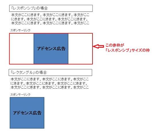 アドセンスの配置図