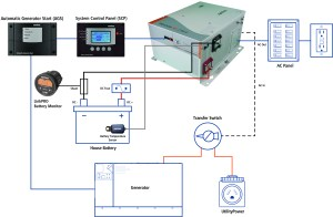 7 Factors to Consider When Installing an Inverter  Equipment  Trucking Info