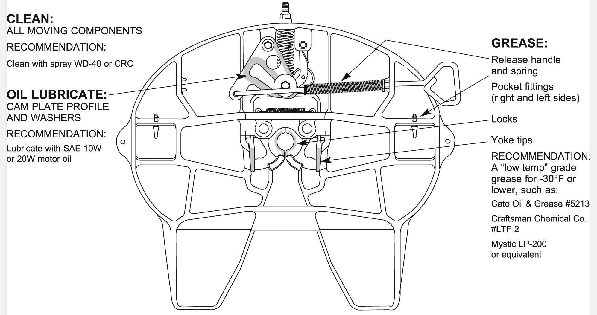 semi truck diagram nutone bath fan wiring time to grease, inspect fifth wheels, saf holland advises - maintenance trucking info