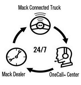 Mack GuardDog Connect Adds Telematics to Its Engine