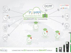 Diagram of Rolex's EV UltraSMART smart technology platform