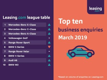Mercedes-Benz rules the roost in the March 2019 Leasing.com business league table
