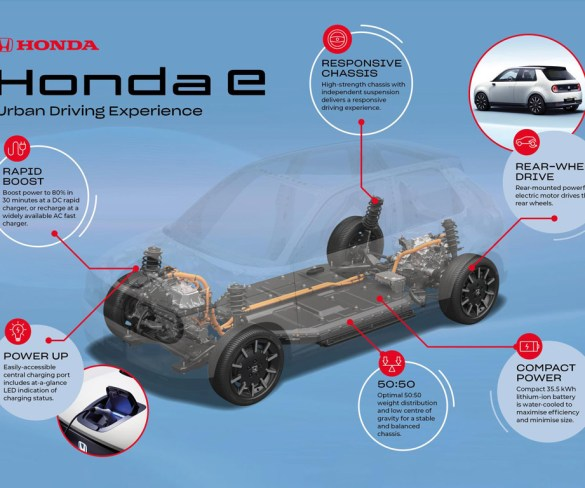 Details emerge on Honda's first electric car