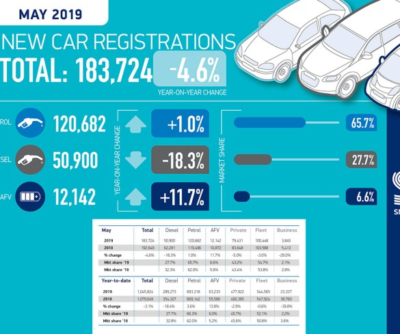 Diesel loses out again, as UK new car registrations continue to fall