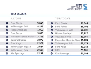 Fleet and business declined by -4.7% and -22.5% respectively