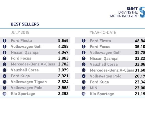 New car market declines in July but alternative fuels prove popular