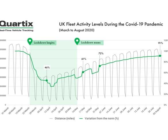 Quartix on track to meet 2020 expectations despite COVID-19