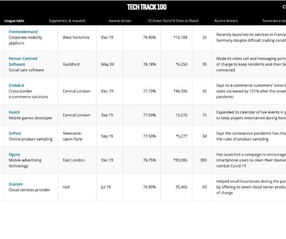 Fleetondemand in Sunday Times Sage Tech Track 100