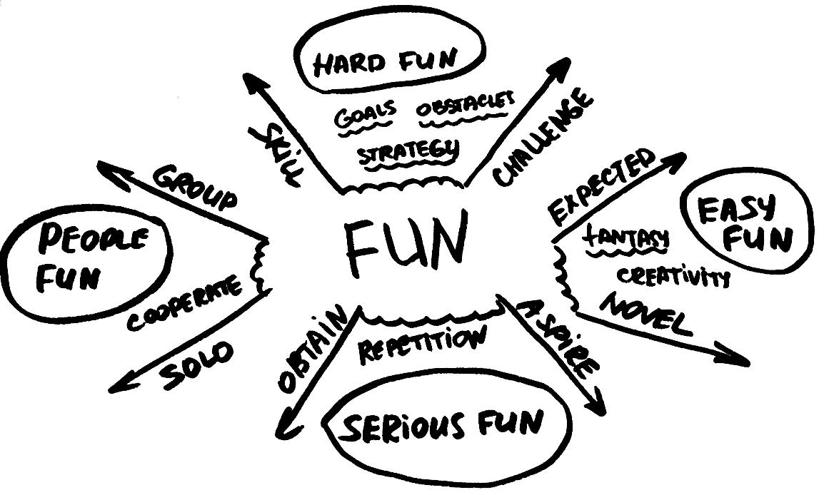 [Réflexions] Les limites de la gamifications
