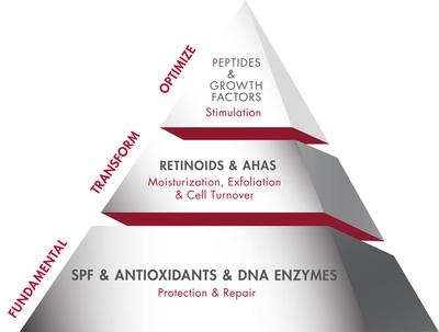 Pyramid (Skincare & Treatment news)