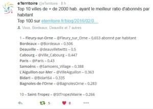 Ratio Twitter février 2016