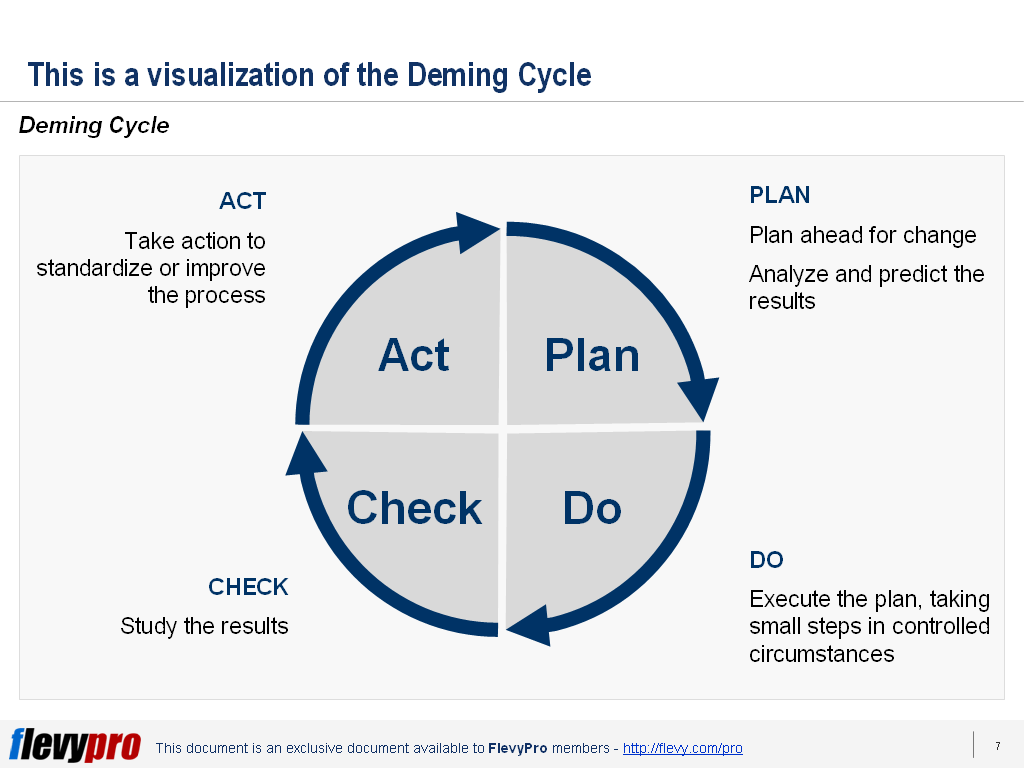 performance improvement cycle diagram amp pds continuous 101 the deming pdca