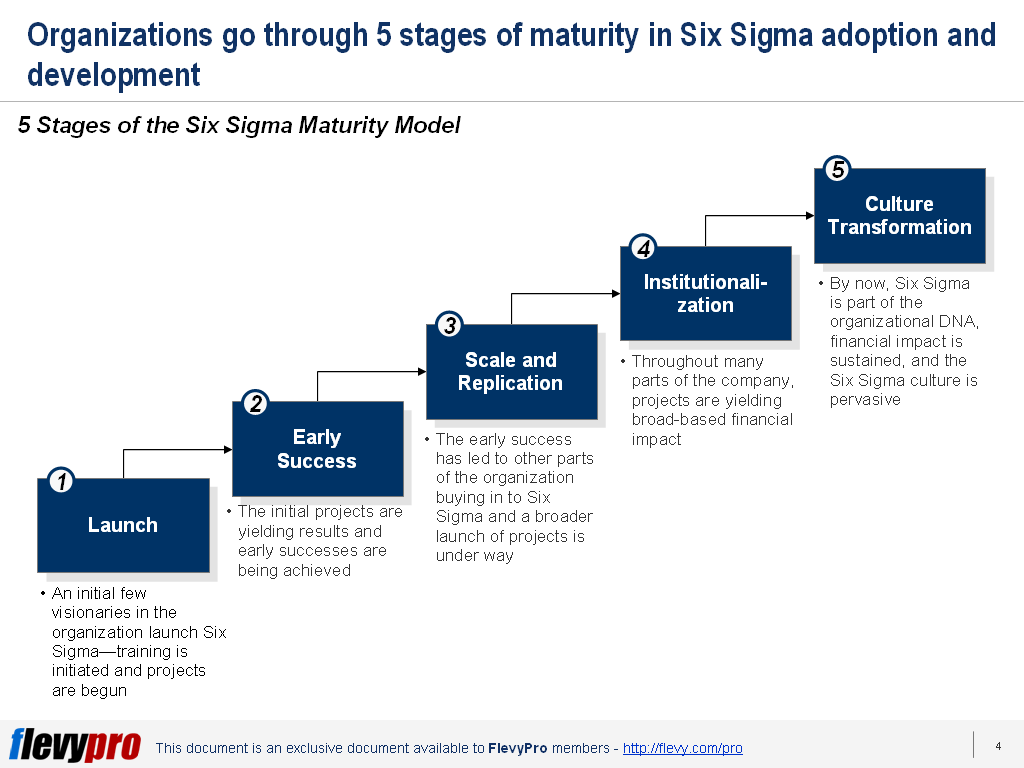 Is It Difficult To Deploy Six Sigma