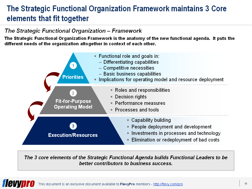 When Demand For Added Value From Strategic Functional